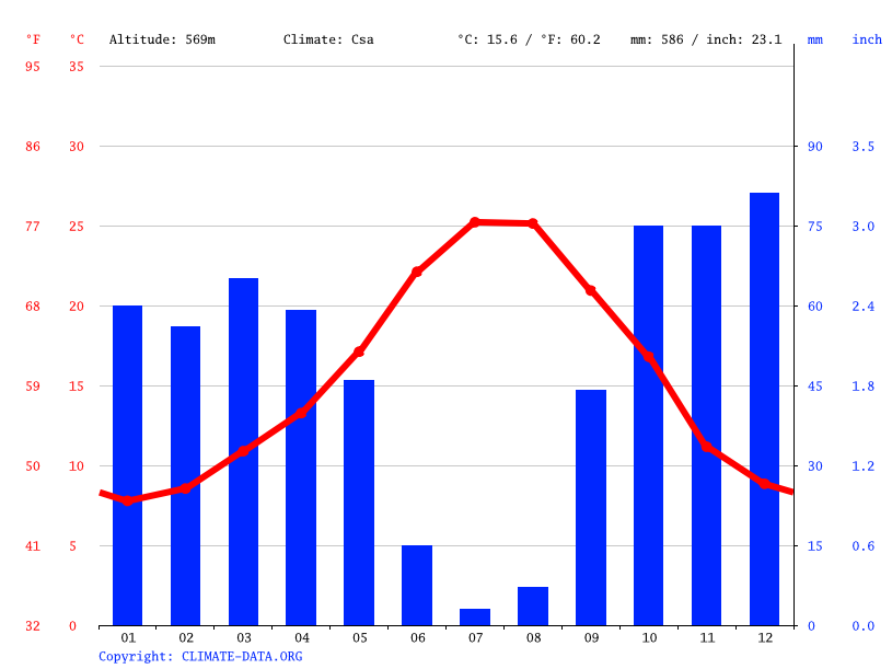 Climate graph // Weather by Month, Teba