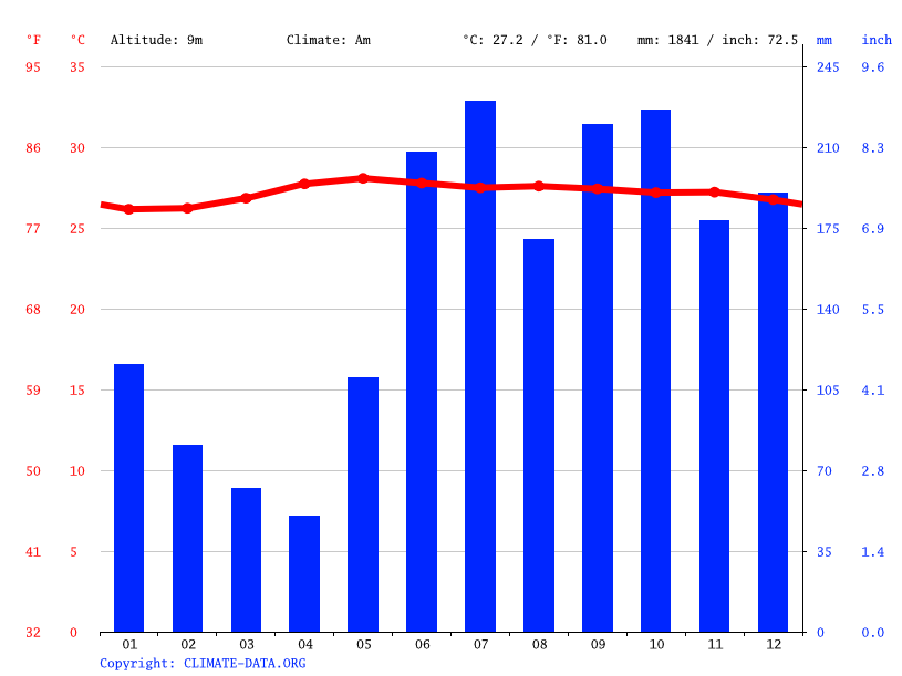 Climate graph // Weather by Month, Daanbantayan