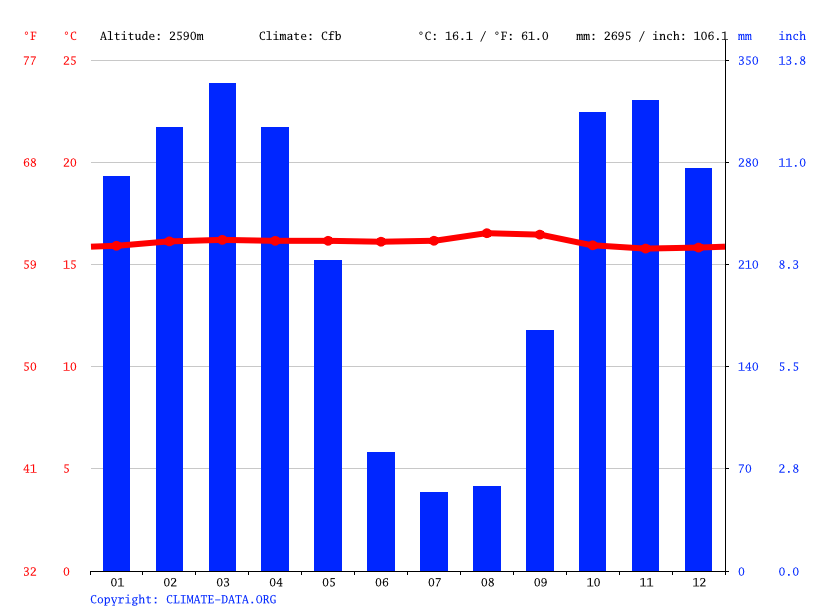 Climate graph // Weather by Month, Facatativá