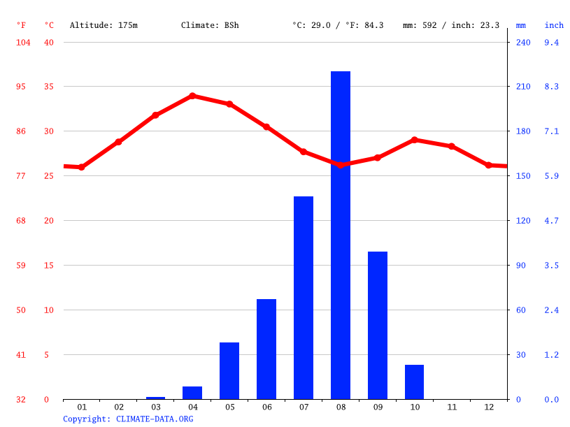 Climate graph // Weather by Month, Gaya