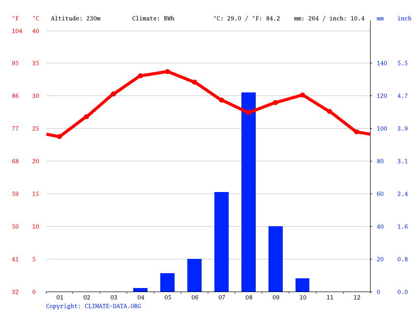 Climate graph // Weather by Month, Dogondoutchi