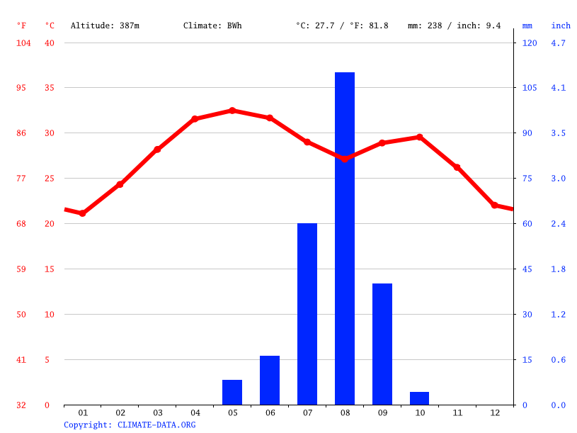 Climate graph // Weather by Month, Mayahi