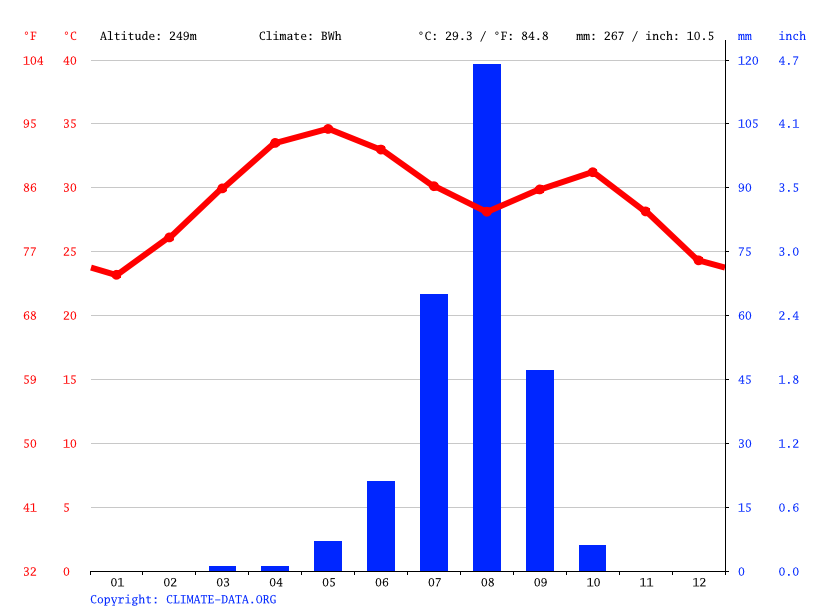 Climate graph // Weather by Month, Téra