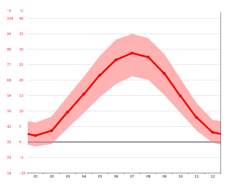 Temperature graph, Khujand