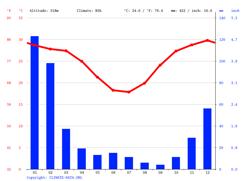 Climate graph // Weather by Month, Hughenden