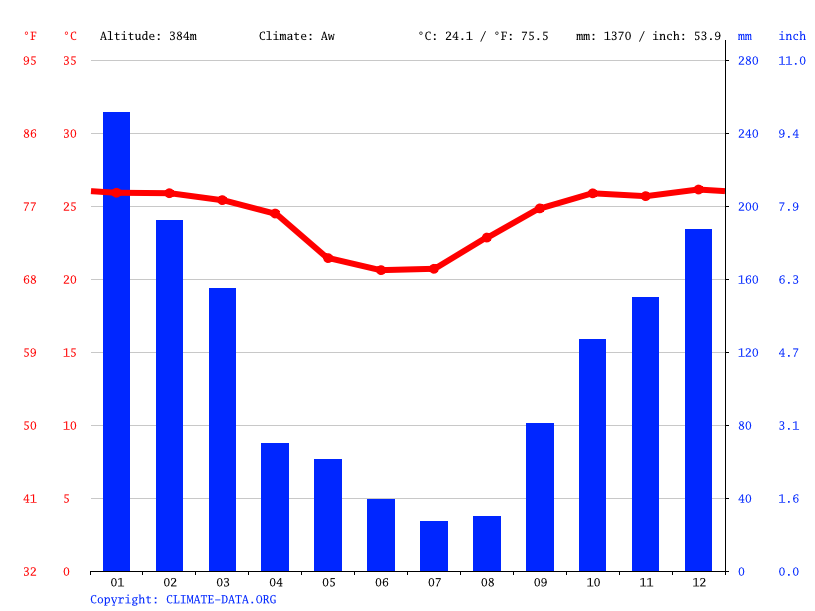 Climate graph // Weather by Month, Jamaica