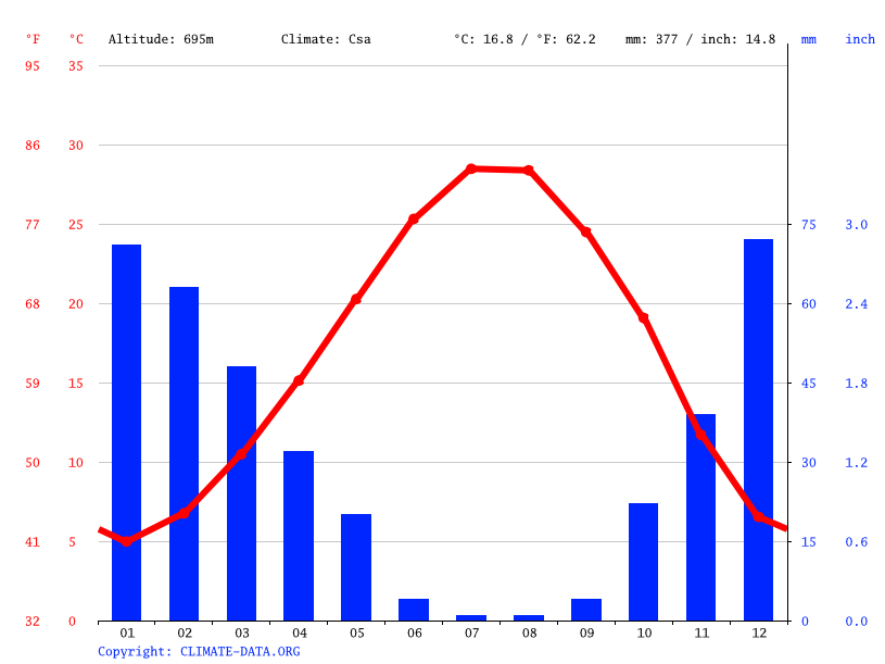 Climate graph // Weather by Month, Kilis