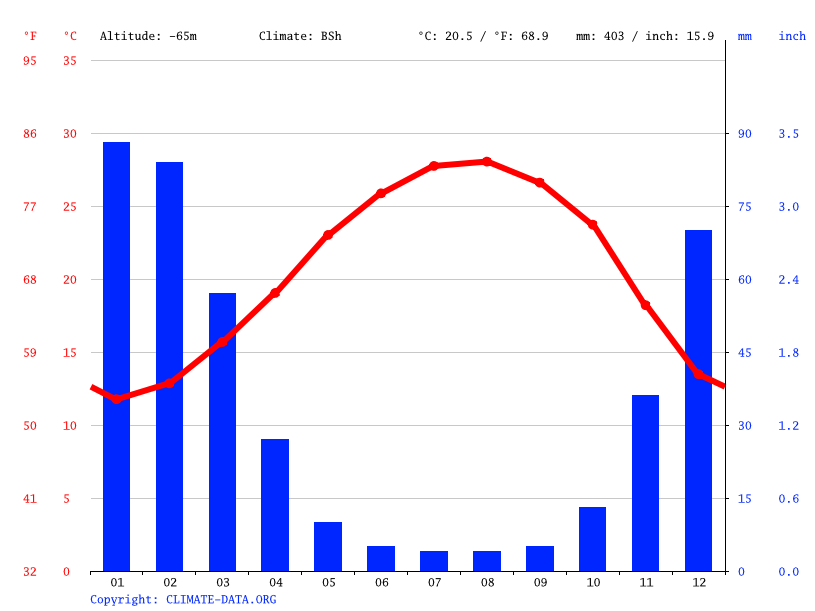 Climate graph // Weather by Month, Tiberias