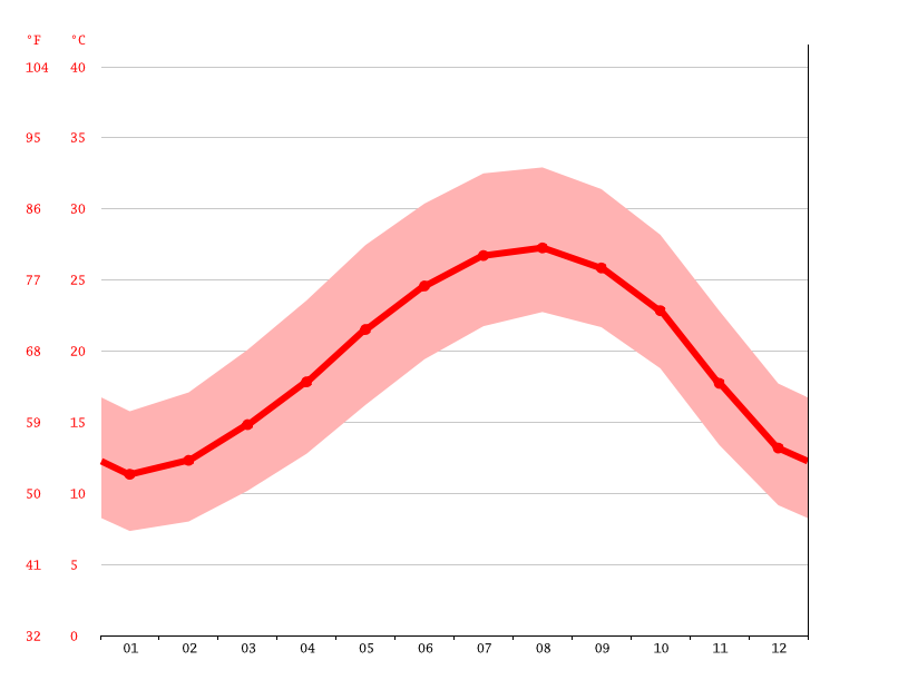 average temperatures, Migdal HaEmeq