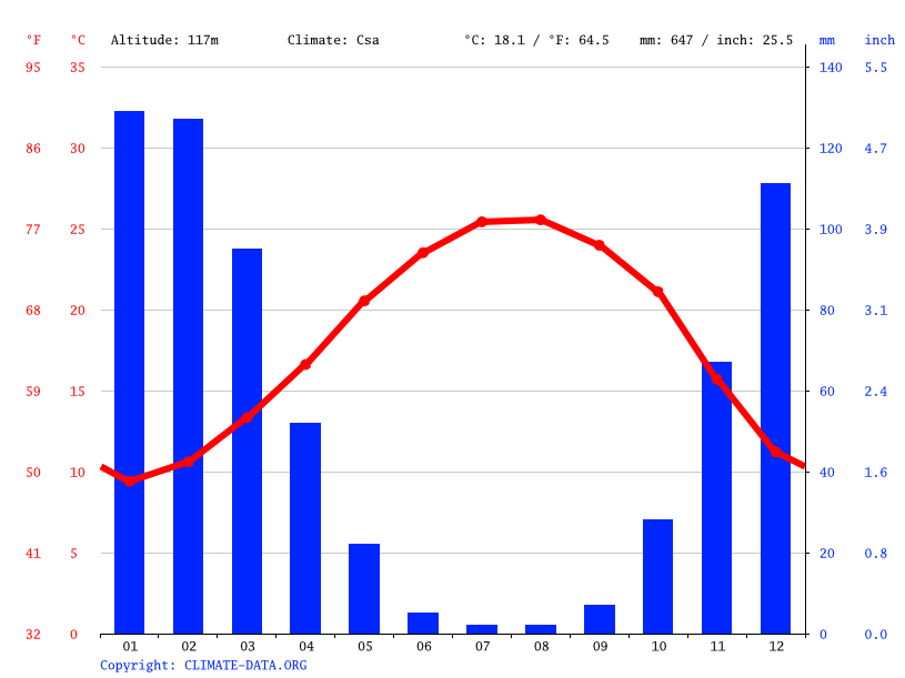 Climograph // Weather by Month, Kiryat Shmona