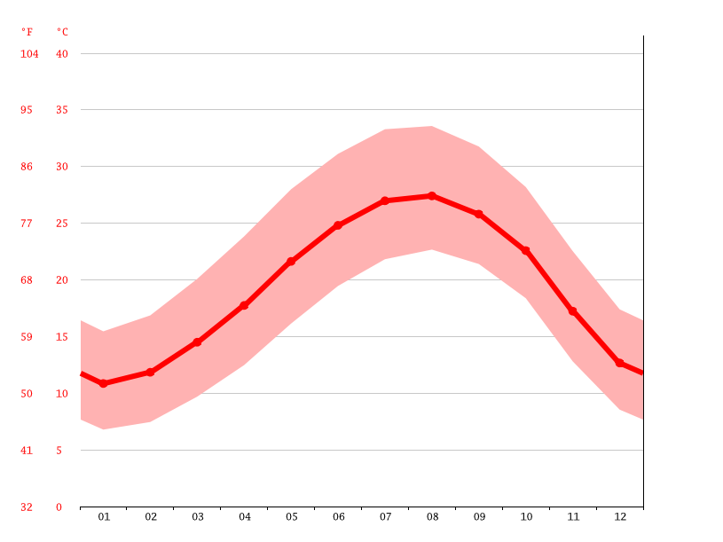 average temperatures, Nazareth