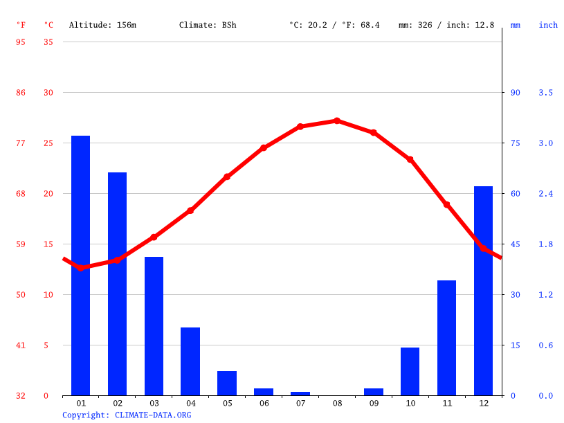 Climate graph // Weather by Month, Zichron Ya'akov