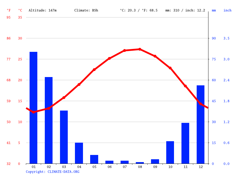 Climate graph // Weather by Month, Netivot