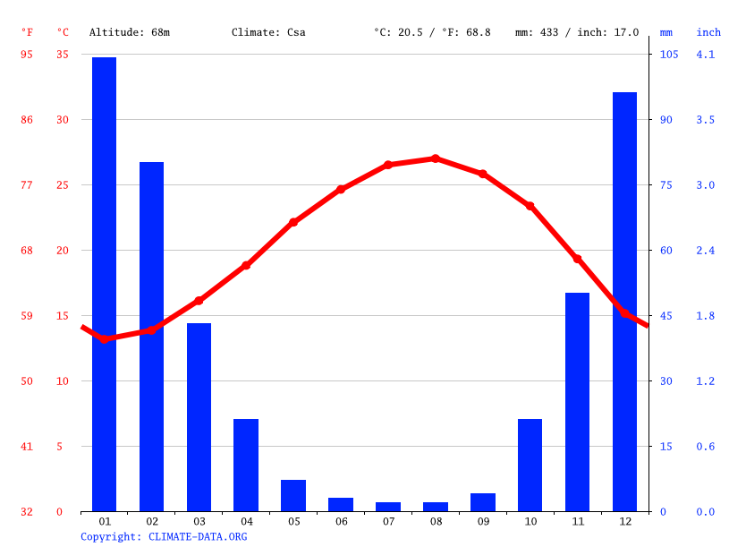 Climate graph // Weather by Month, Ramat HaSharon