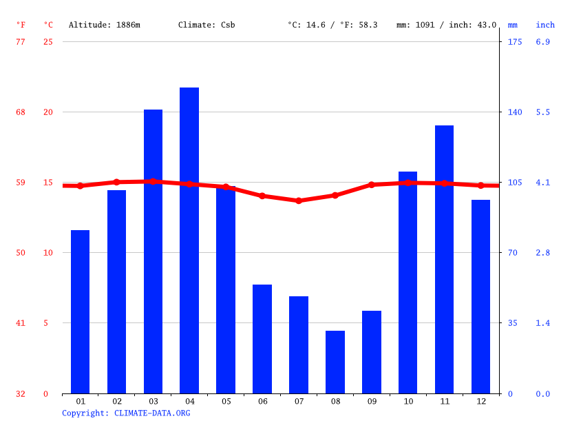 Climate graph // Weather by Month, Choachí