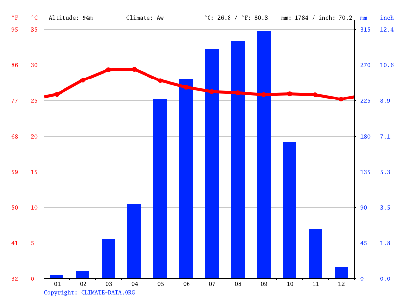 Climate graph // Weather by Month, Muang Khong