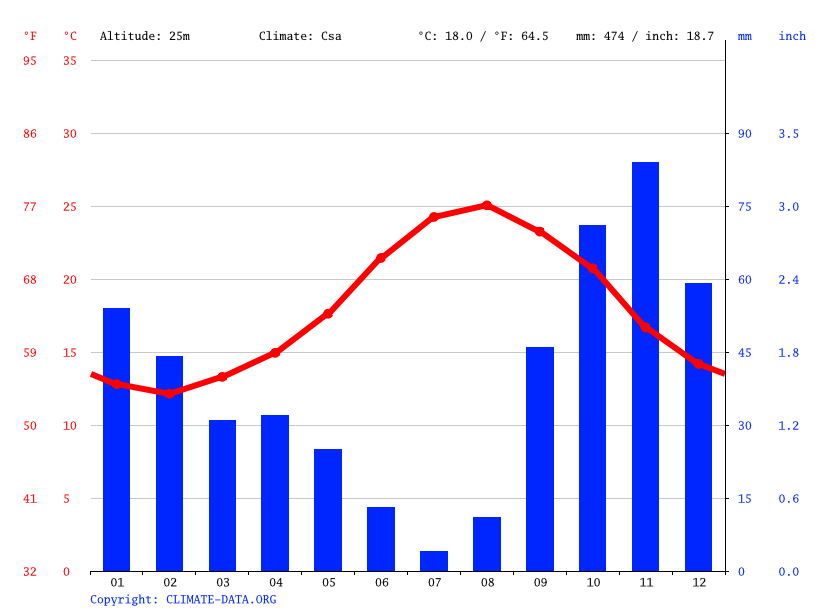 Climograph // Weather by Month, Ciutadella