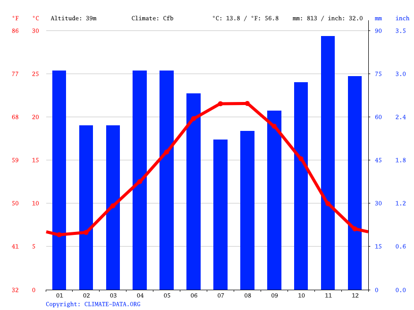 Climate graph // Weather by Month, Mérignac