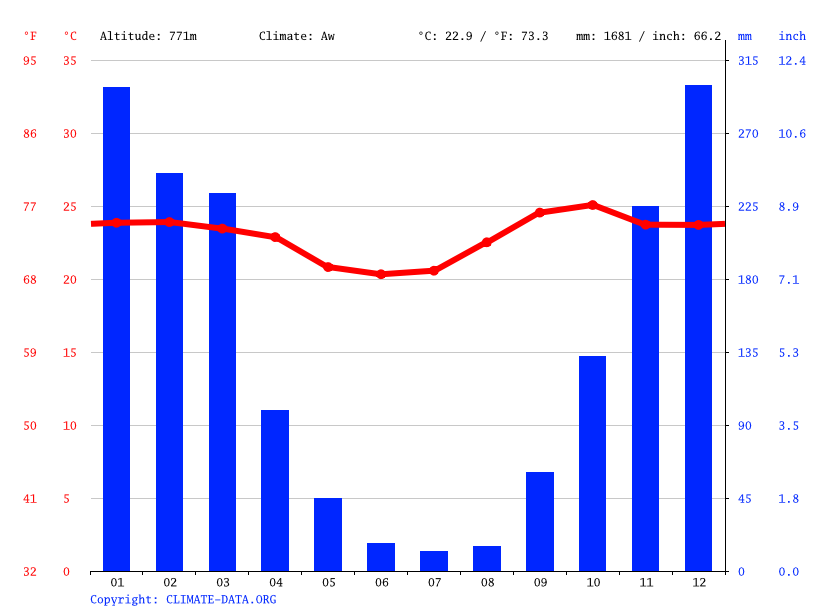Climate graph, Uberaba