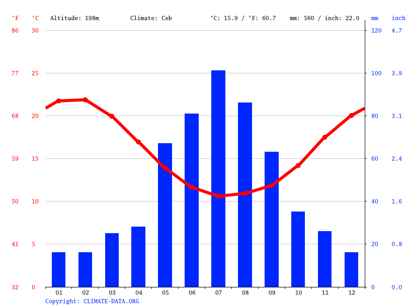 Cardiff climate: Average Temperature, weather by month