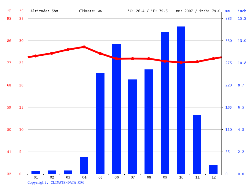 Climate graph // Weather by Month, Santa Cruz