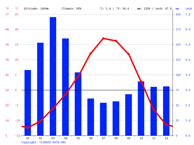 Climate graph // Weather by Month, Chitral