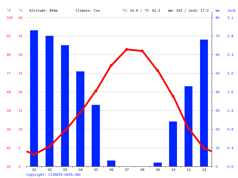 Climate graph // Weather by Month, Mardin