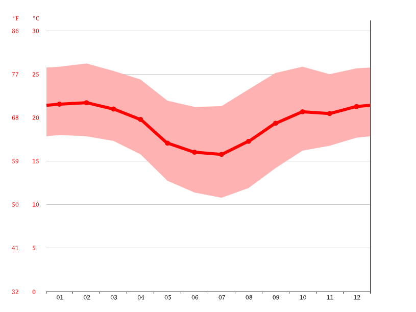 Temperature graph, Santa Rita do Sapucaí