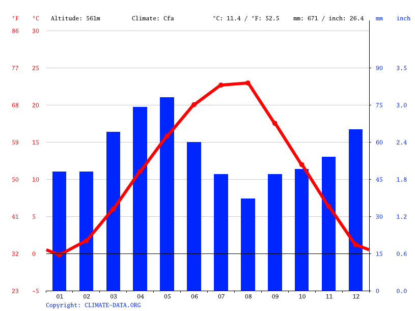 Climate graph // Weather by Month, Bandulic