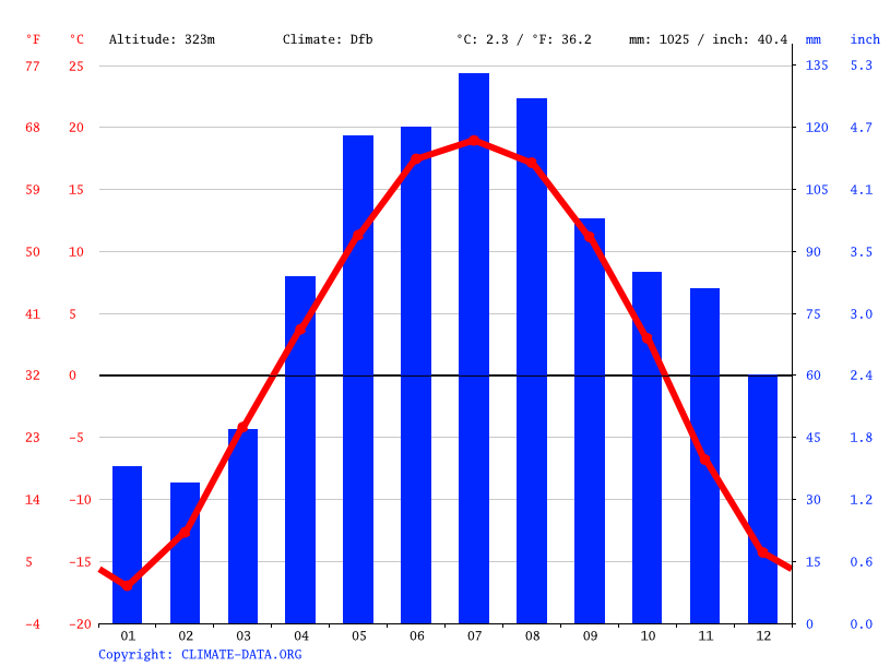 Climate graph // Weather by Month, Turochak