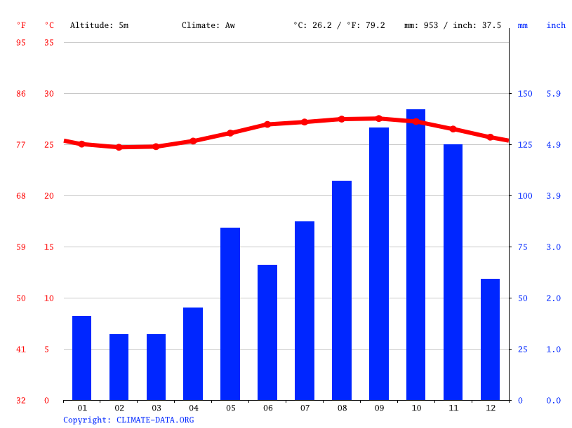 Climate graph // Weather by Month, Spanish Town