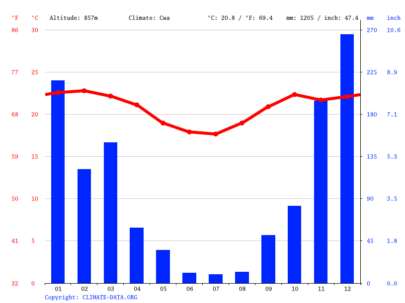 Climate graph // Weather by Month, Belo Horizonte