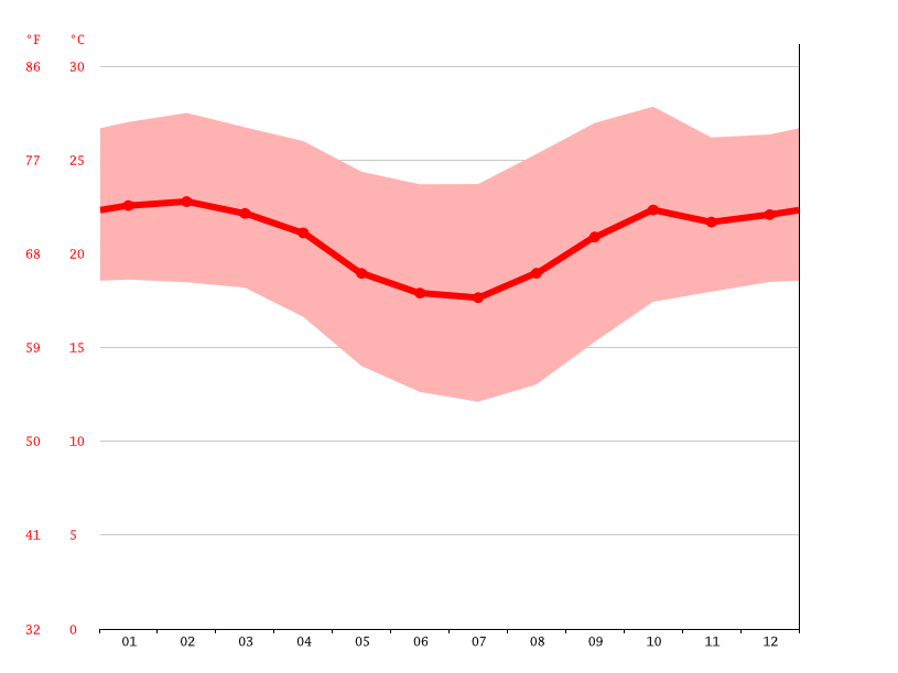 average temperature, Belo Horizonte