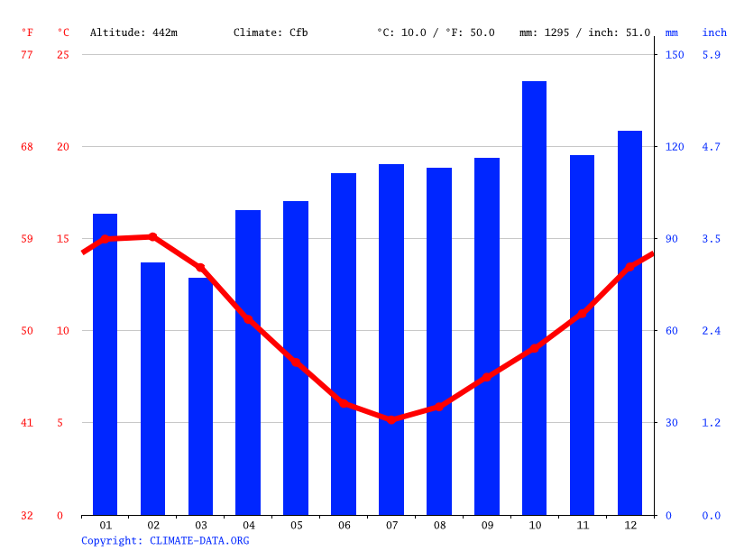 Climate graph // Weather by Month, Taihape