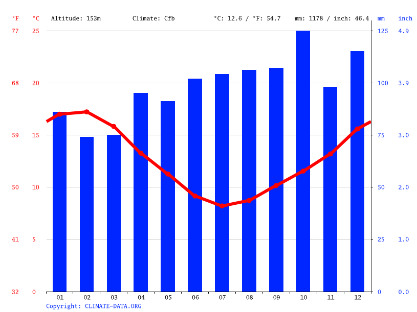 Climate graph // Weather by Month, Marton