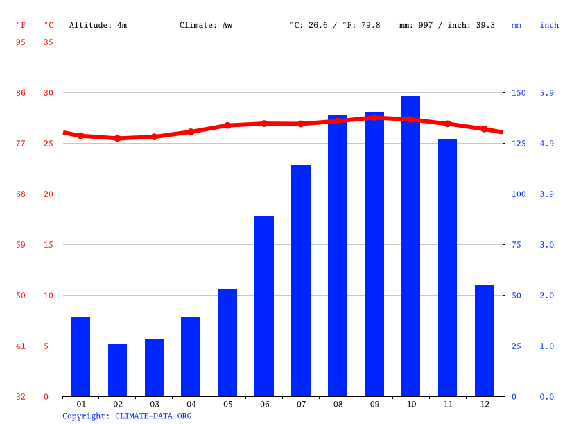 Climate graph // Weather by Month, Fancy