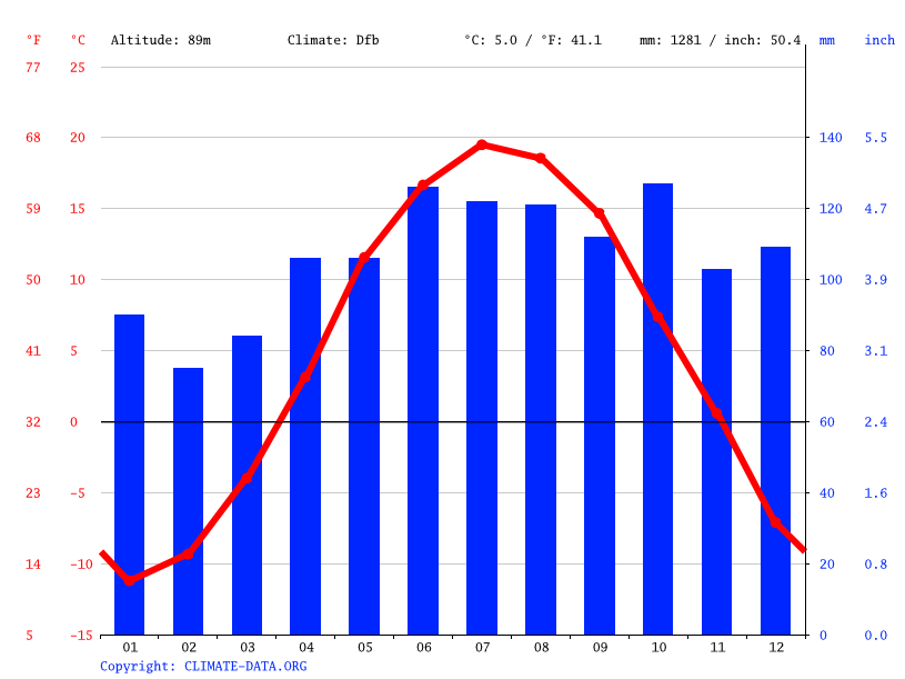 Climate graph // Weather by Month, Saint-Henri