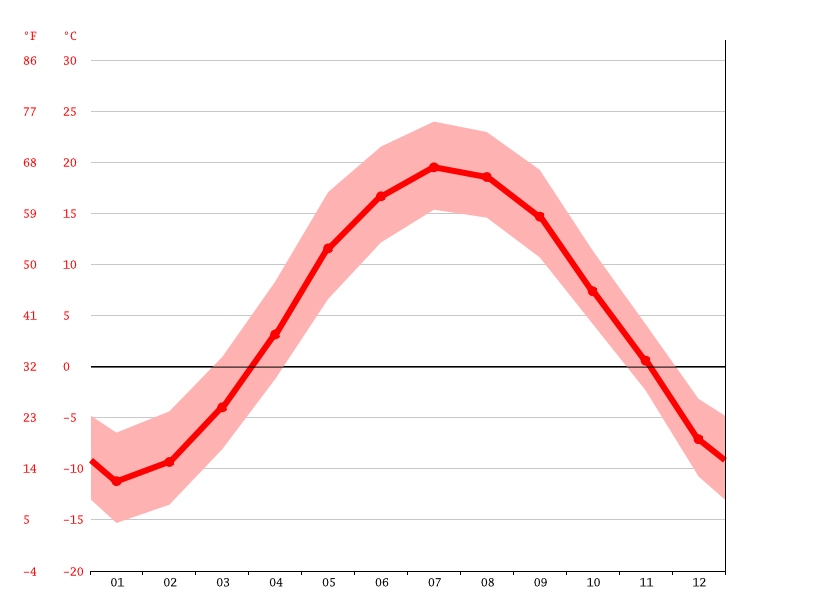 average temperature, Saint-Henri