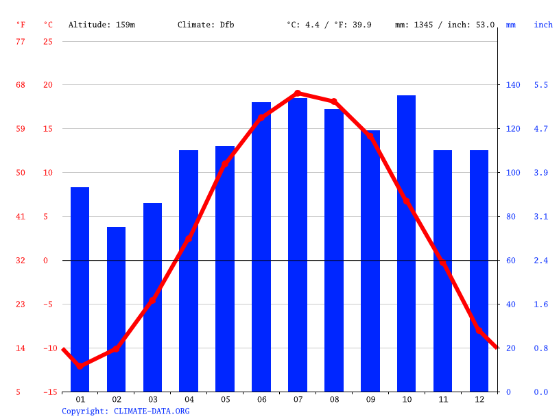 Climate graph // Weather by Month, Val-Bélair
