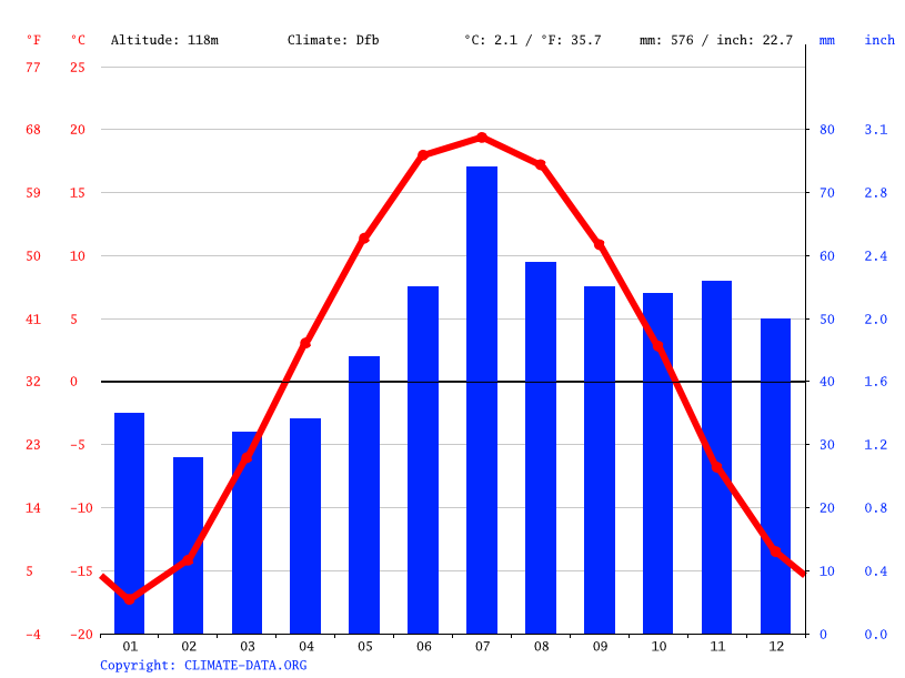 Climate graph // Weather by Month, Iskitim