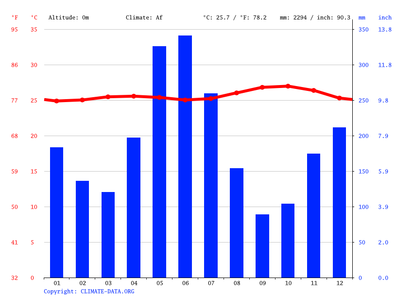 Climate graph // Weather by Month, Albina
