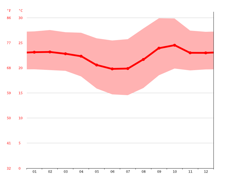 Temperature graph, Uberlandia