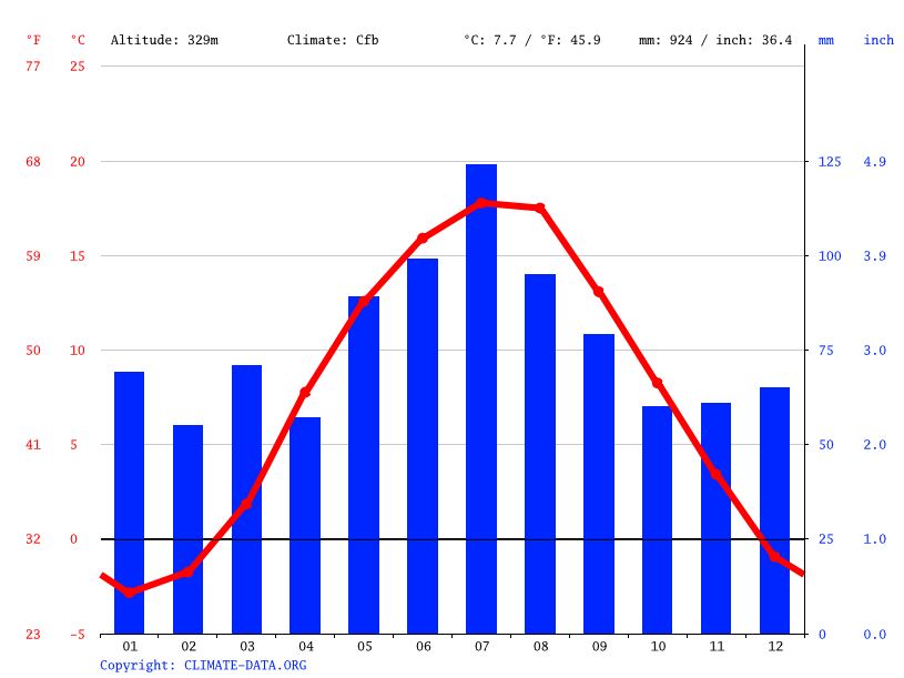 Climograph // Weather by Month, Jelenia Góra