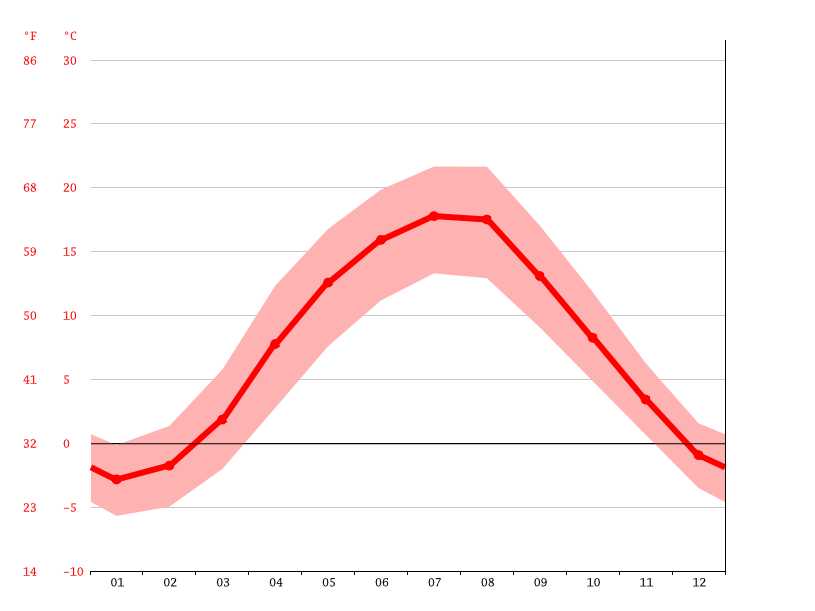 average temperature, Jelenia Góra
