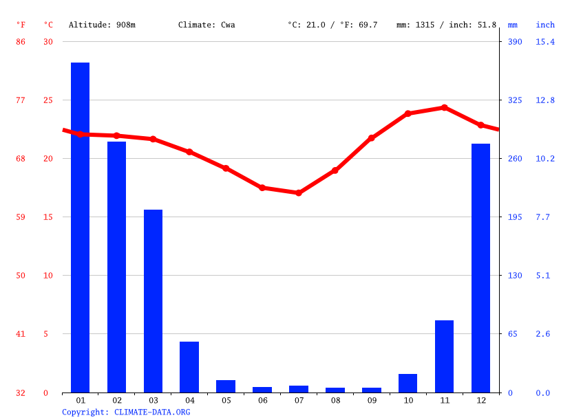 Climate graph // Weather by Month, Namwera