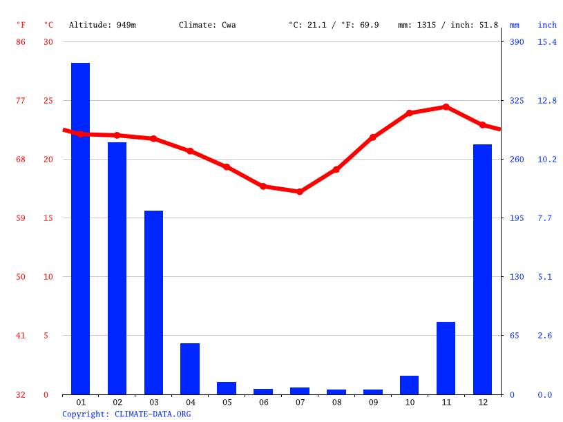 Climate graph // Weather by Month, Chilokoti