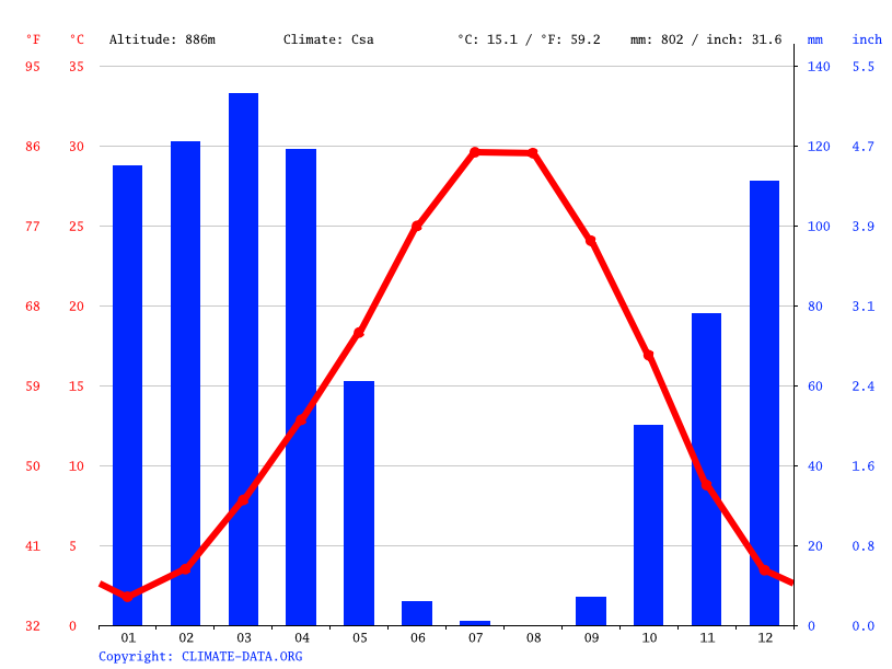 Climate graph // Weather by Month, Siirt