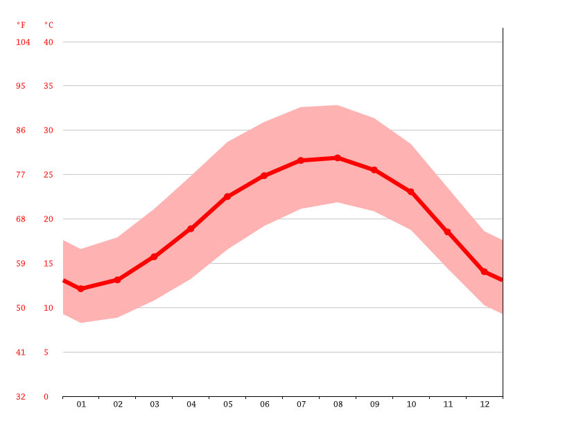 Temperature graph, Modiin-Maccabim-Reut