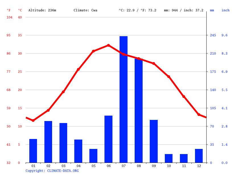 Climate graph // Weather by Month, Narowal
