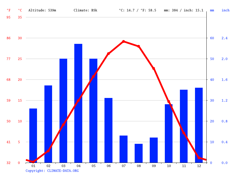 Climate graph // Weather by Month, Andijan